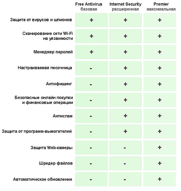 Avast Free Antivirus 2018 скачать бесплатно русская версия